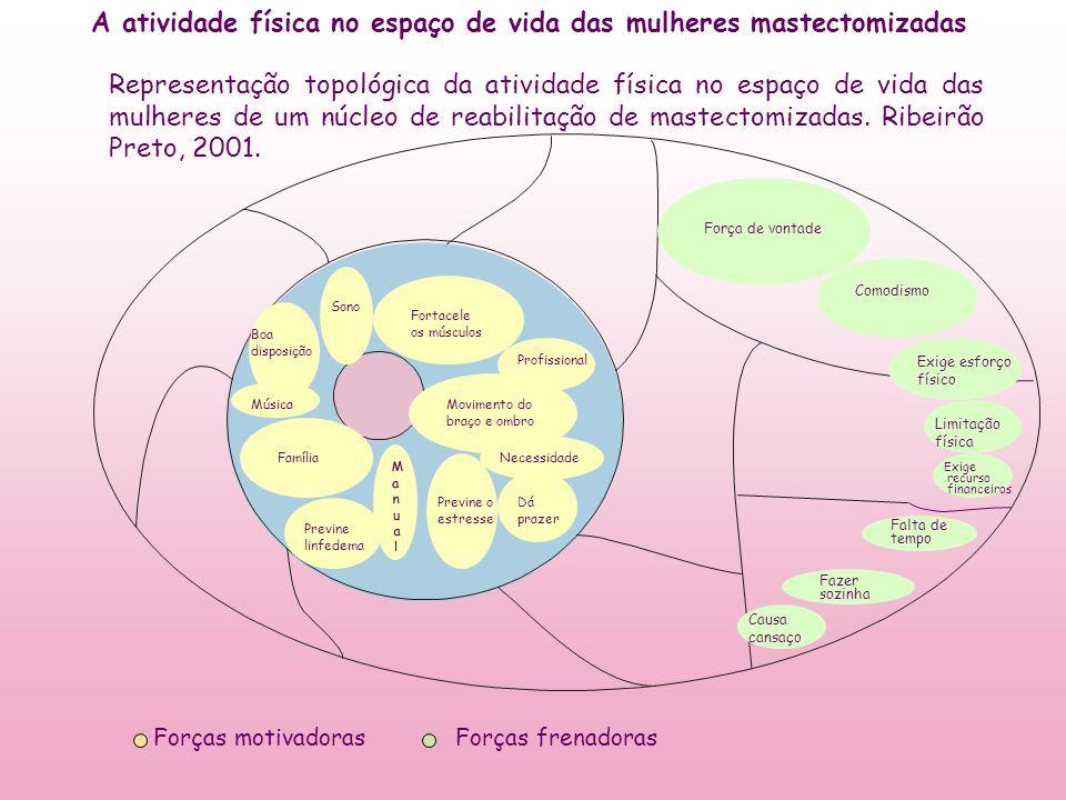 A atividade física no espaço de vida das mulheres mastectomizadas