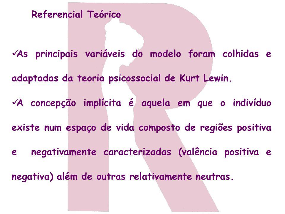 Referencial Teórico As principais variáveis do modelo foram colhidas e adaptadas da teoria psicossocial de Kurt Lewin.