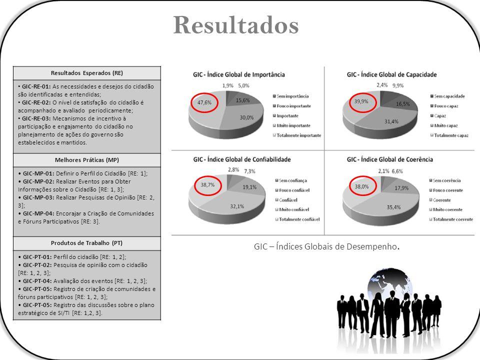 Resultados GIC – Índices Globais de Desempenho.
