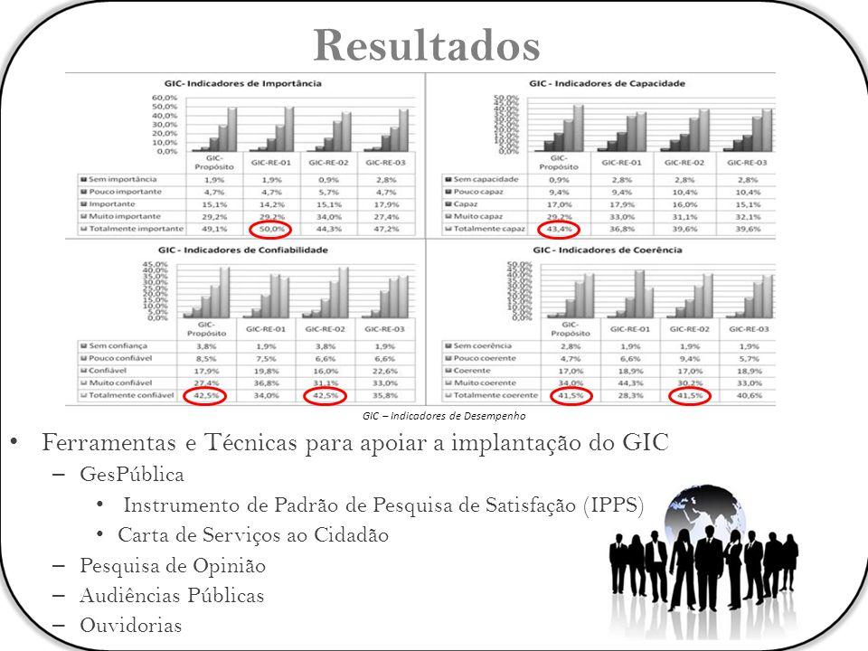 GIC – Indicadores de Desempenho