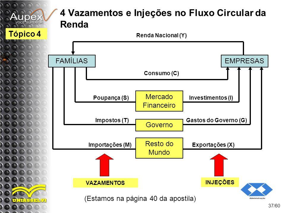 4 Vazamentos e Injeções no Fluxo Circular da Renda