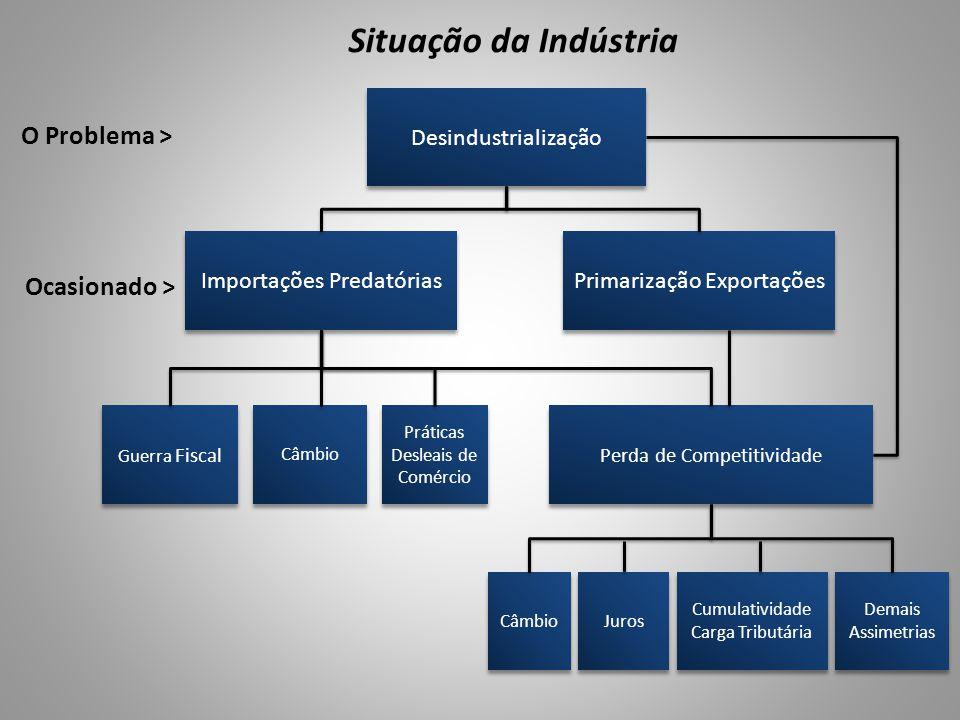 Situação da Indústria O Problema > Ocasionado >