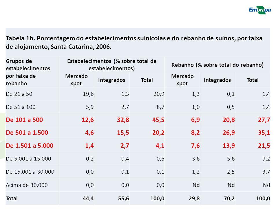 Tabela 1b. Porcentagem do estabelecimentos suinícolas e do rebanho de suínos, por faixa de alojamento, Santa Catarina, 2006.