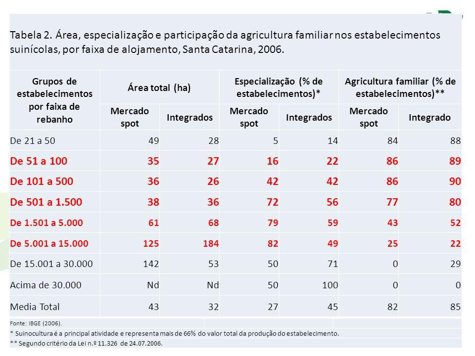 Tabela 2. Área, especialização e participação da agricultura familiar nos estabelecimentos suinícolas, por faixa de alojamento, Santa Catarina, 2006.