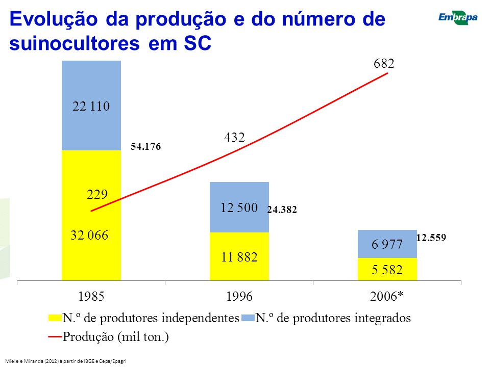 Evolução da produção e do número de suinocultores em SC