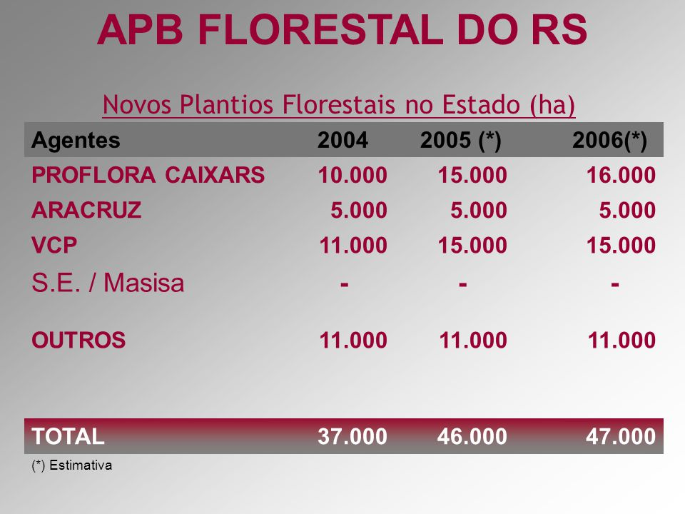 Novos Plantios Florestais no Estado (ha)