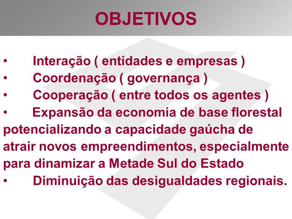 OBJETIVOS Interação ( entidades e empresas )