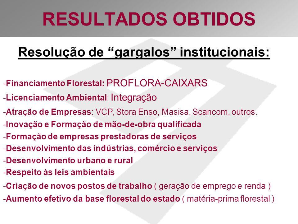 RESULTADOS OBTIDOS Resolução de gargalos institucionais: