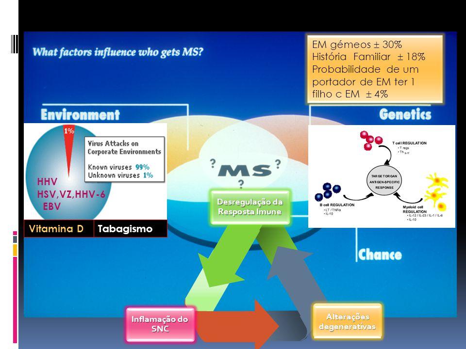 Desregulação da Resposta Imune Alterações degenerativas