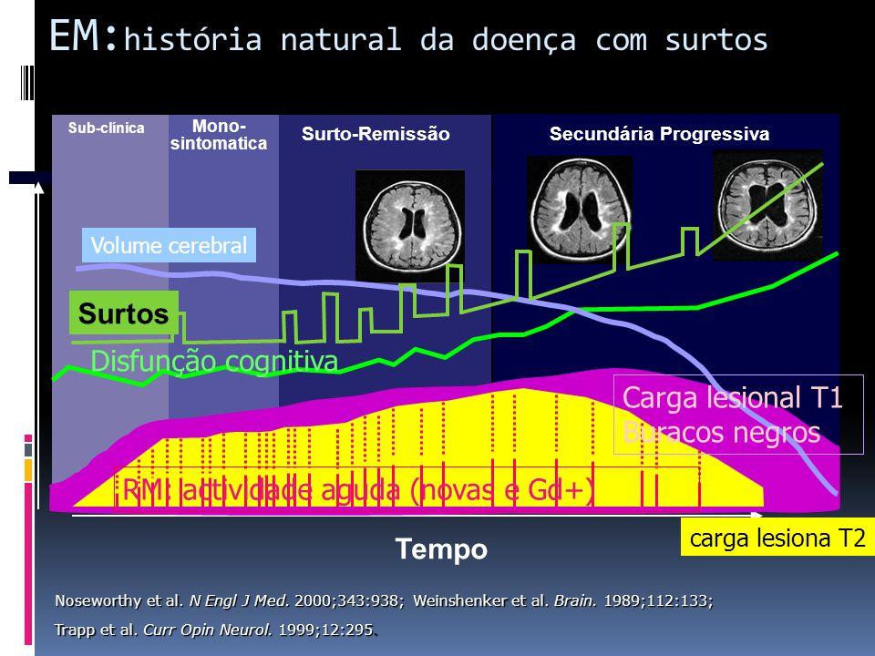 EM:história natural da doença com surtos
