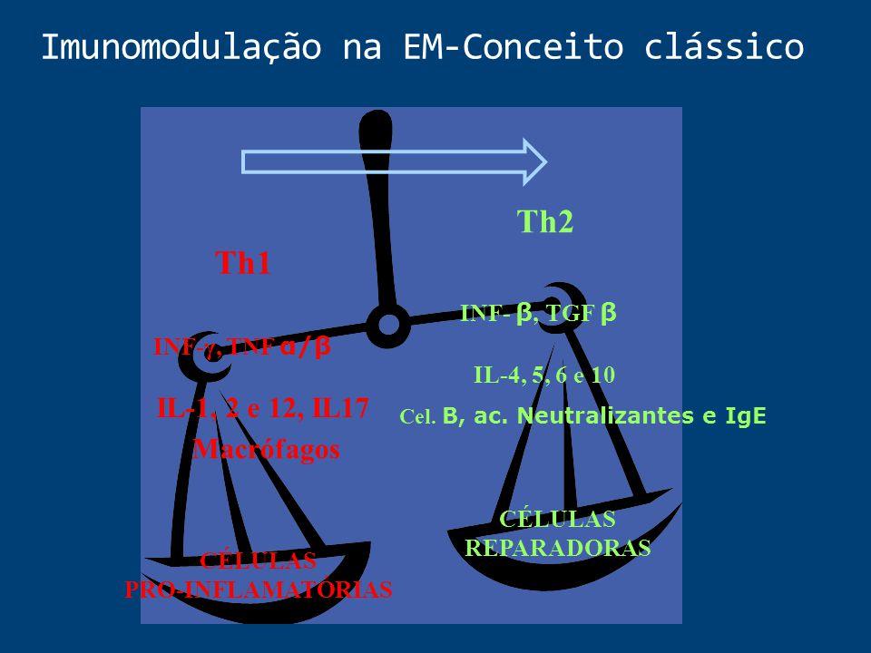 Imunomodulação na EM-Conceito clássico