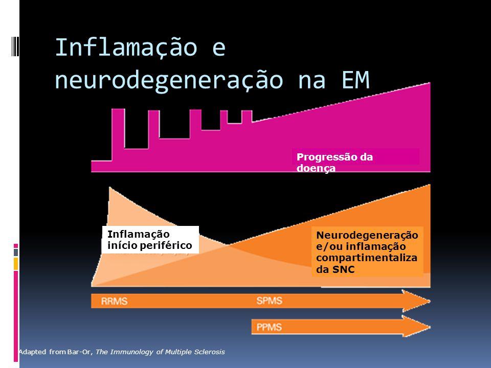 Inflamação e neurodegeneração na EM