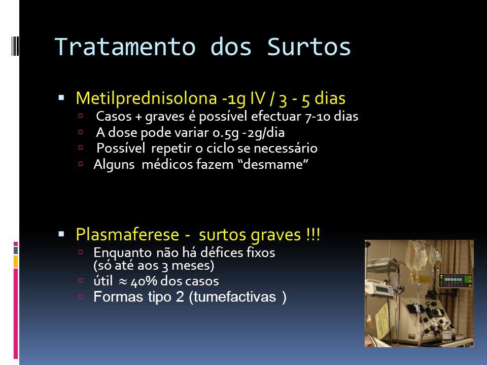 Tratamento dos Surtos Metilprednisolona -1g IV / 3 - 5 dias