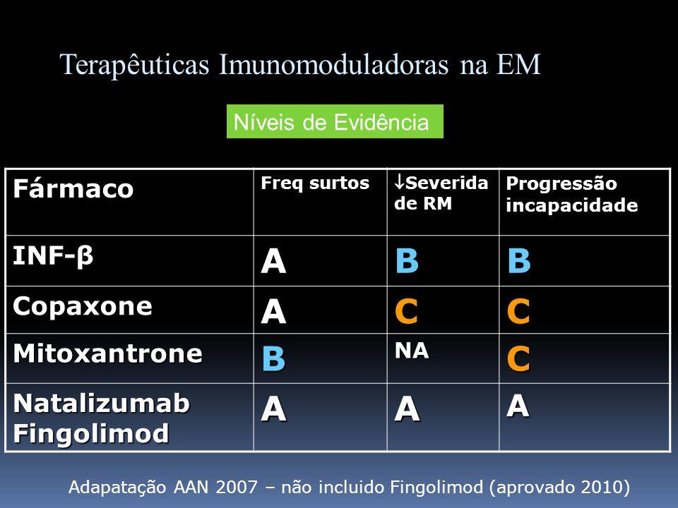 A B C Terapêuticas Imunomoduladoras na EM Fármaco INF-β Copaxone