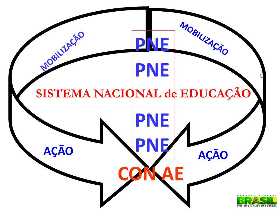 SISTEMA NACIONAL de EDUCAÇÃO