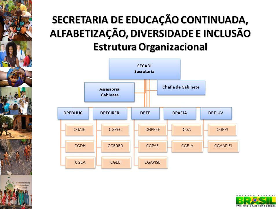 SECRETARIA DE EDUCAÇÃO CONTINUADA, ALFABETIZAÇÃO, DIVERSIDADE E INCLUSÃO Estrutura Organizacional