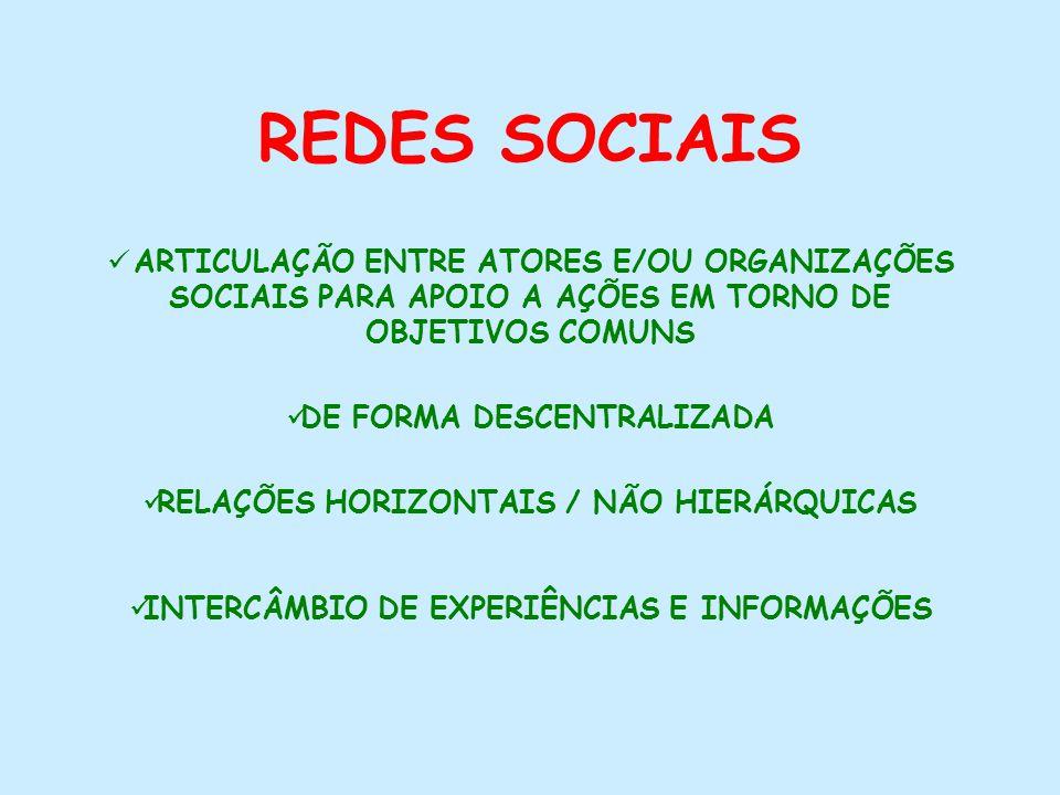 DE FORMA DESCENTRALIZADA RELAÇÕES HORIZONTAIS / NÃO HIERÁRQUICAS