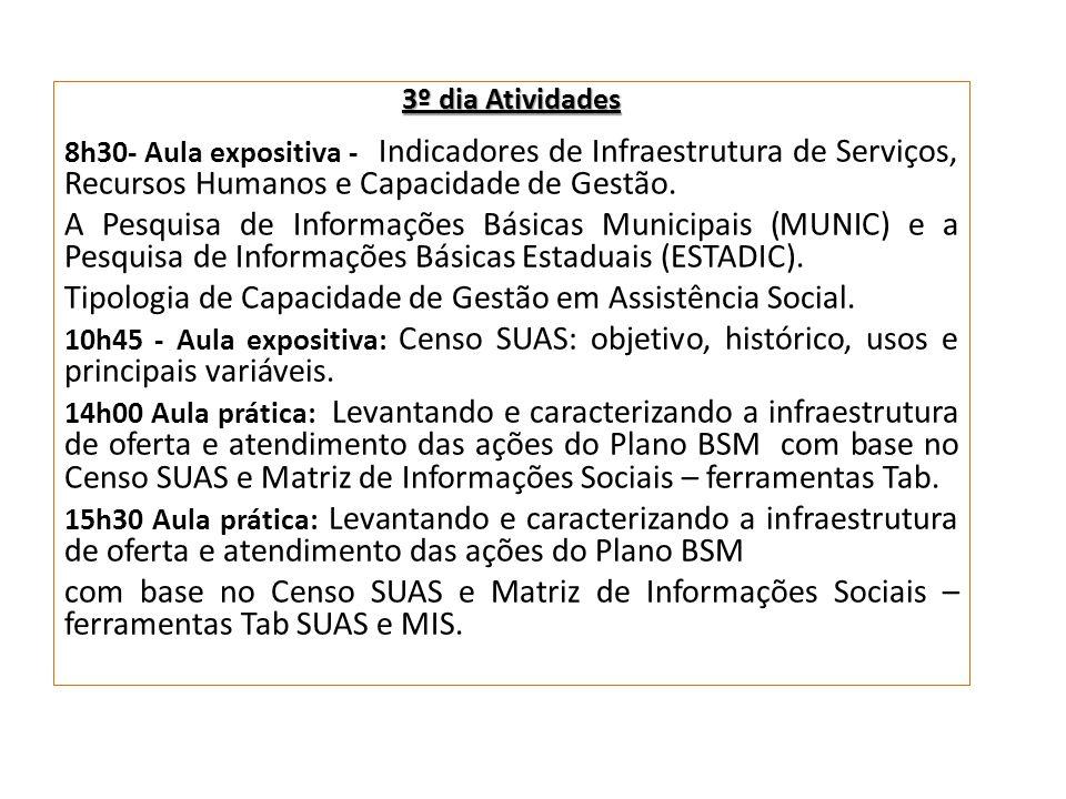 Tipologia de Capacidade de Gestão em Assistência Social.