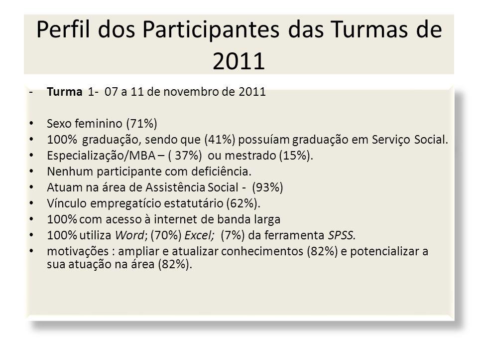 Perfil dos Participantes das Turmas de 2011