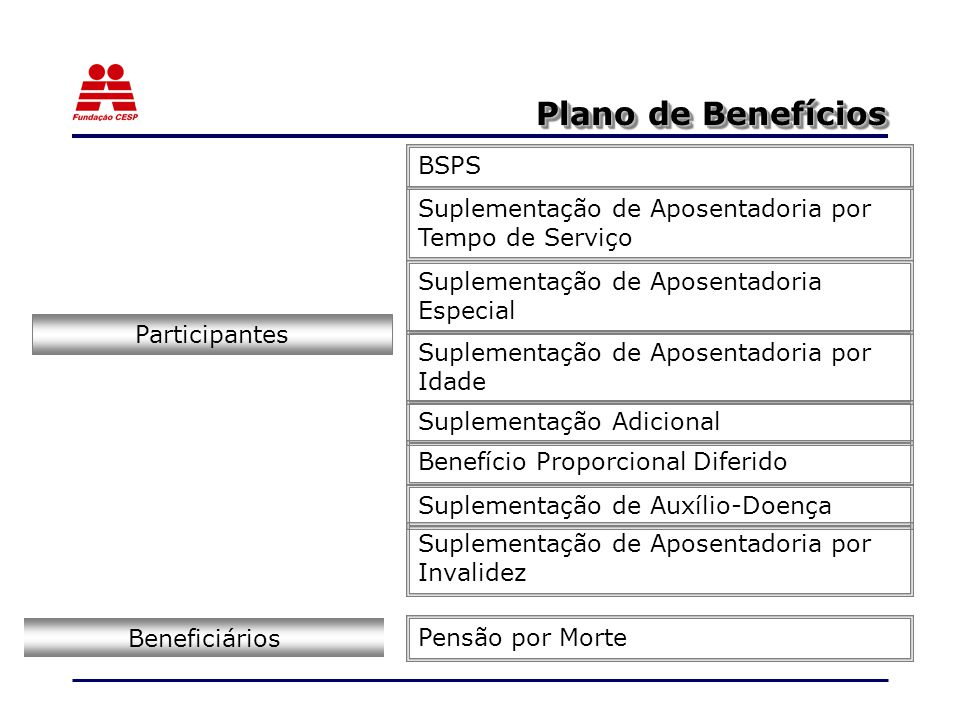 Plano de Benefícios BSPS