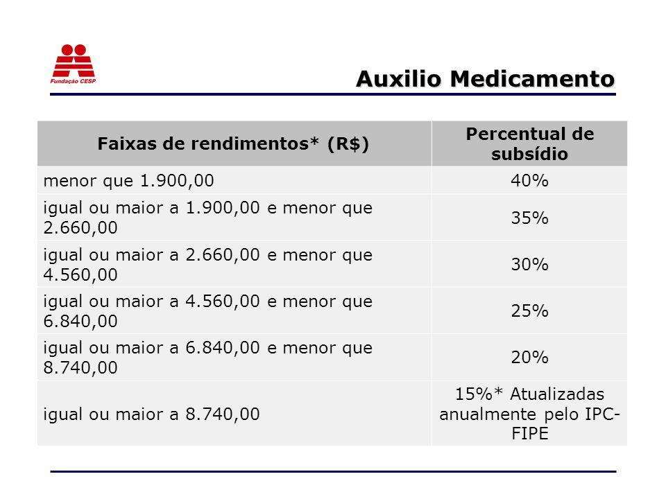 Faixas de rendimentos* (R$) Percentual de subsídio
