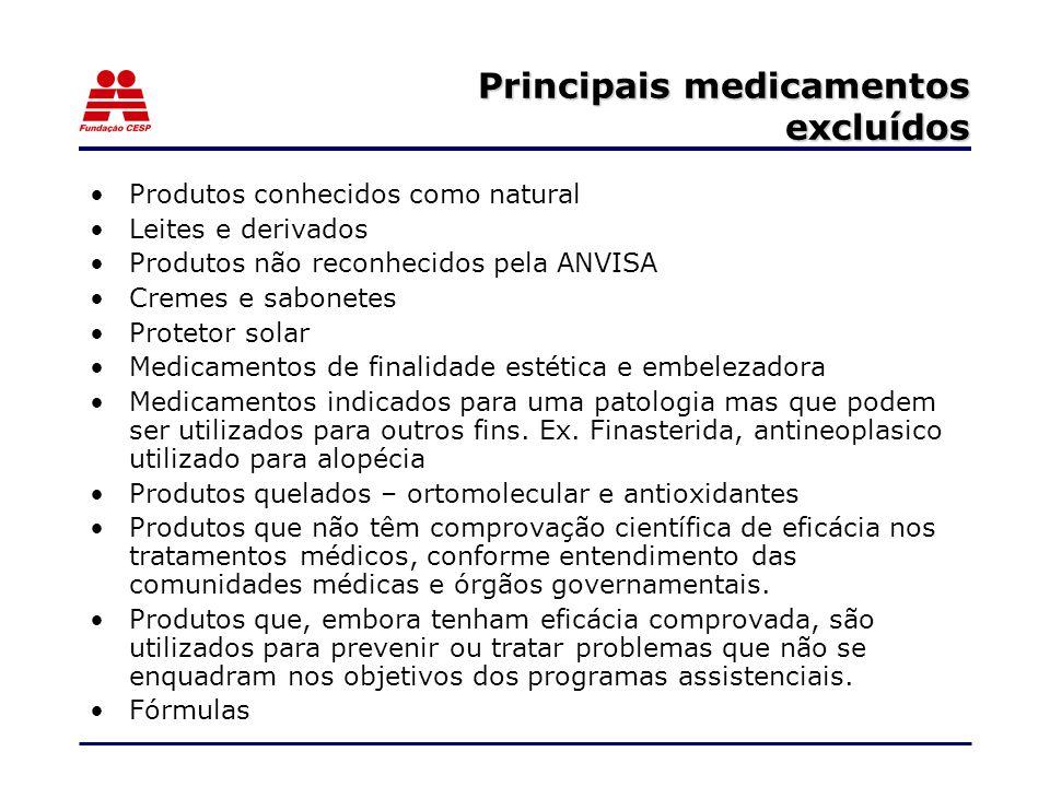Principais medicamentos excluídos