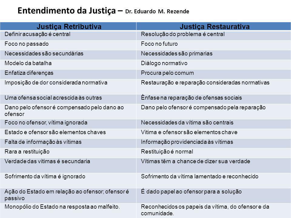 Entendimento da Justiça – Dr. Eduardo M. Rezende