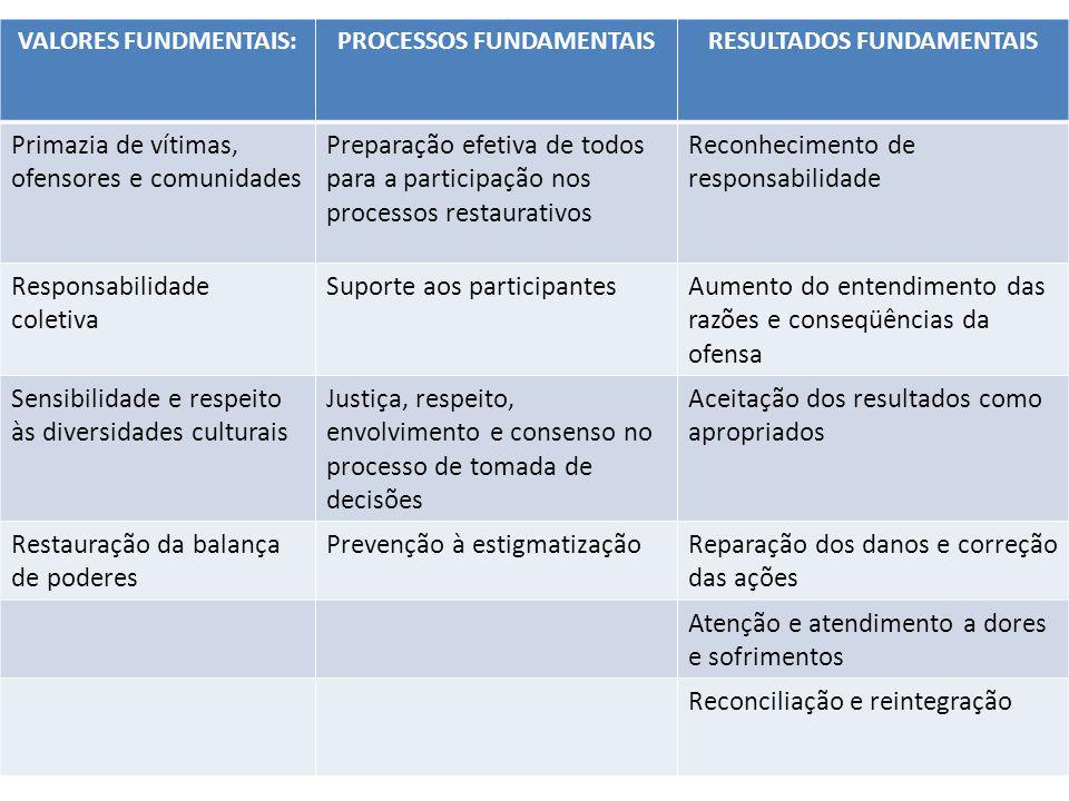 PROCESSOS FUNDAMENTAIS RESULTADOS FUNDAMENTAIS