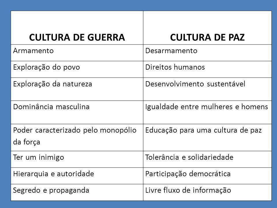 CULTURA DE GUERRA CULTURA DE PAZ