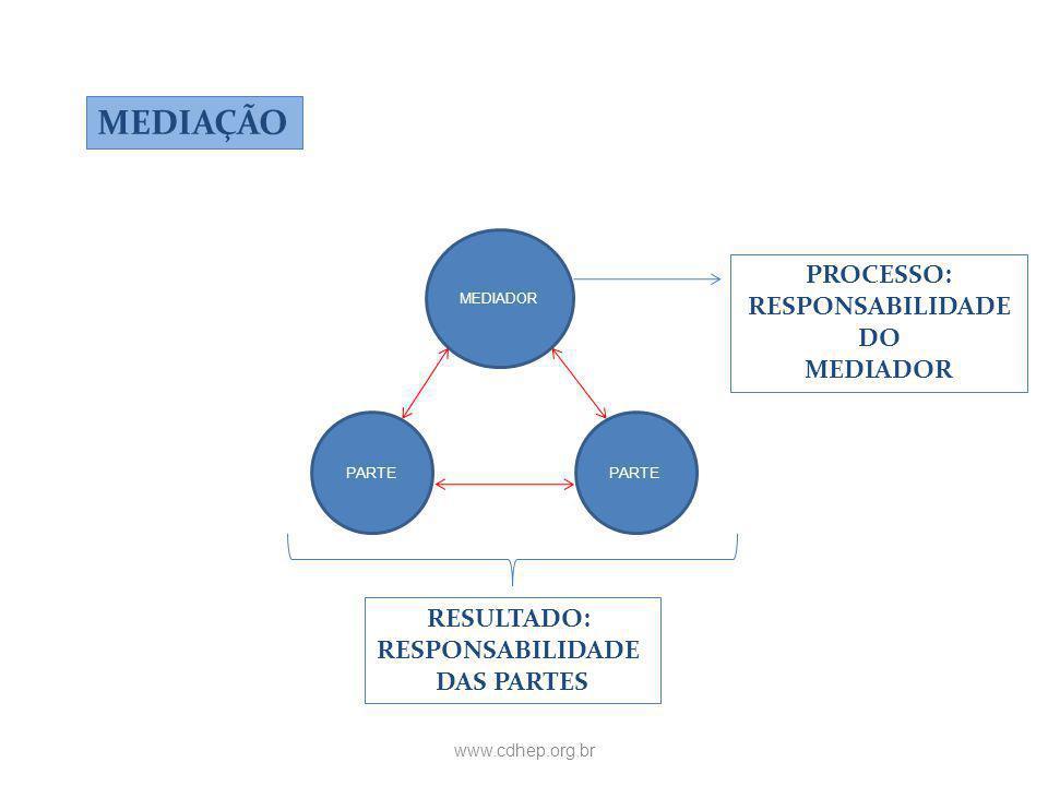 MEDIAÇÃO PROCESSO: RESPONSABILIDADE DO MEDIADOR RESULTADO: