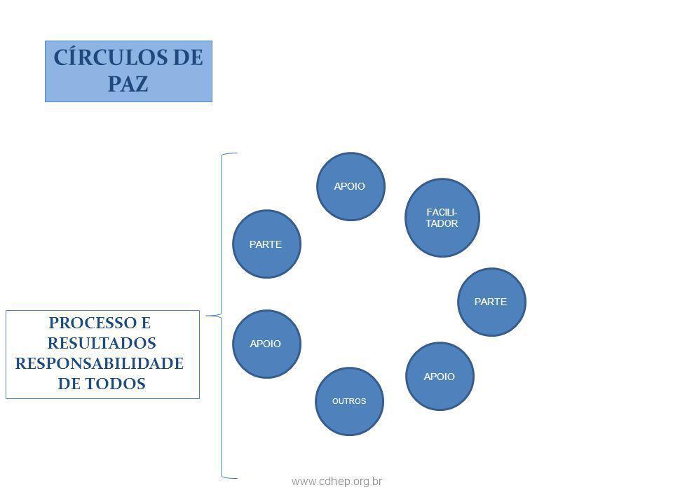 CÍRCULOS DE PAZ PROCESSO E RESULTADOS RESPONSABILIDADE DE TODOS