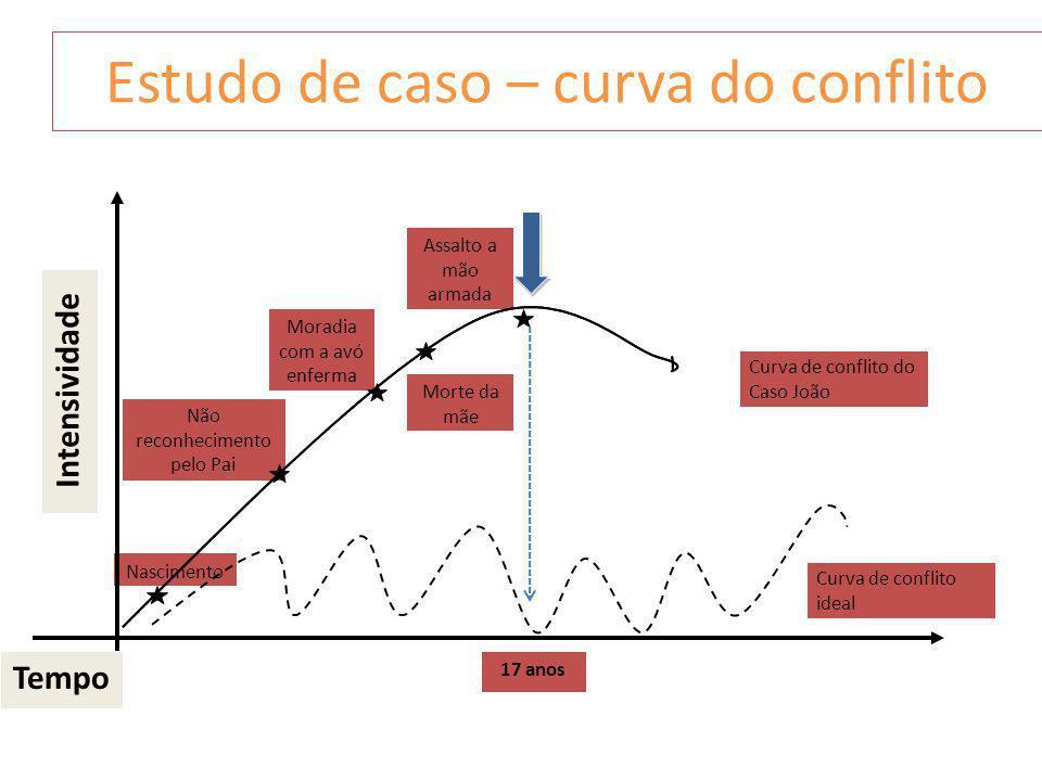 Estudo de caso – curva do conflito