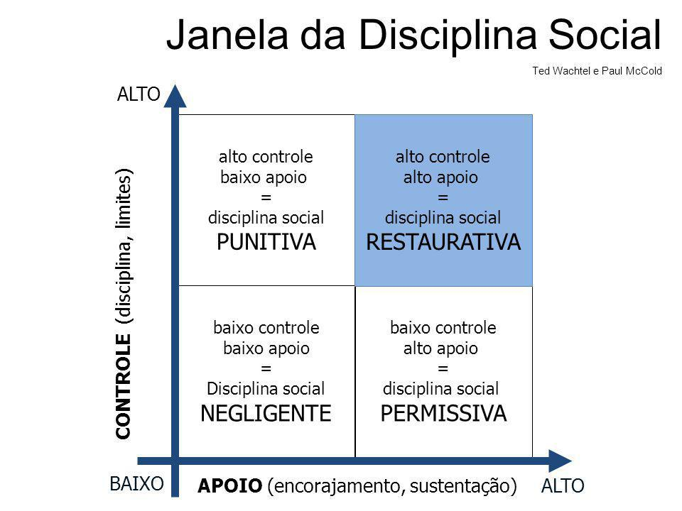 Janela da Disciplina Social