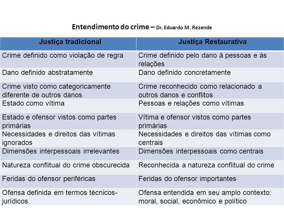 Entendimento do crime – Dr. Eduardo M. Rezende