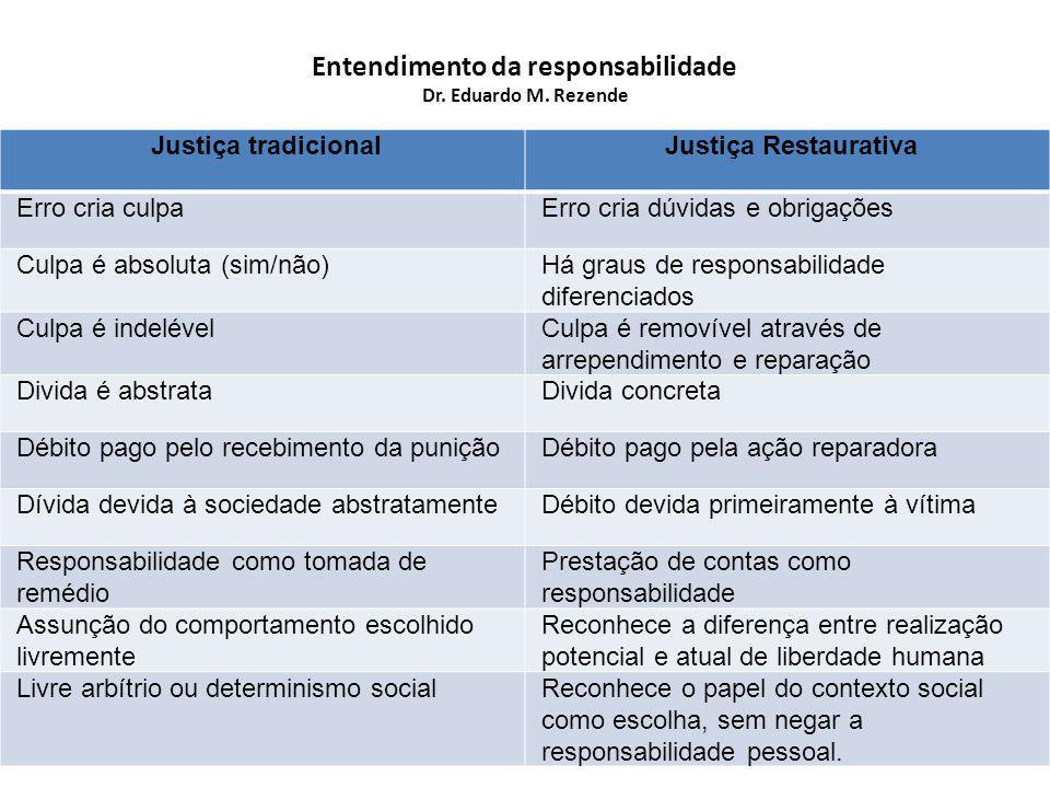 Entendimento da responsabilidade Dr. Eduardo M. Rezende