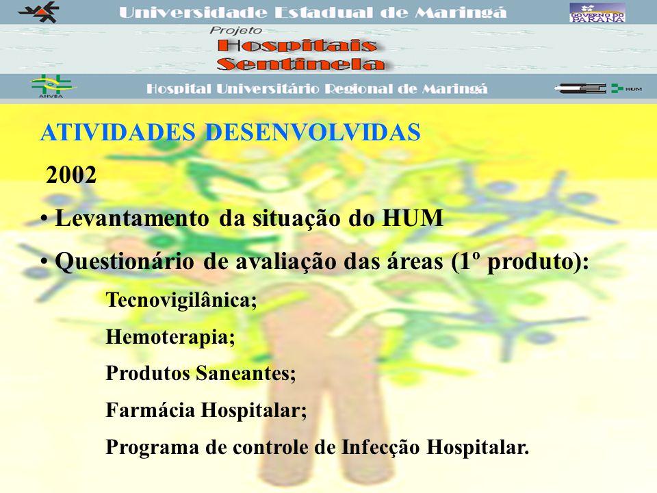 ATIVIDADES DESENVOLVIDAS 2002 Levantamento da situação do HUM