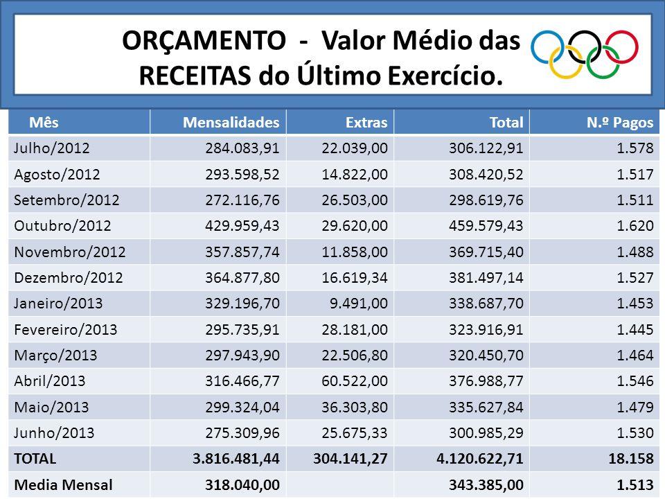 ORÇAMENTO - Valor Médio das RECEITAS do Último Exercício.