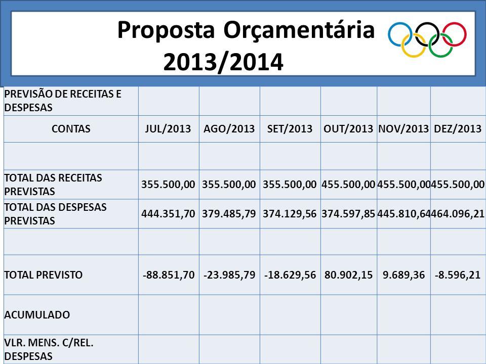 Proposta Orçamentária 2013/2014___