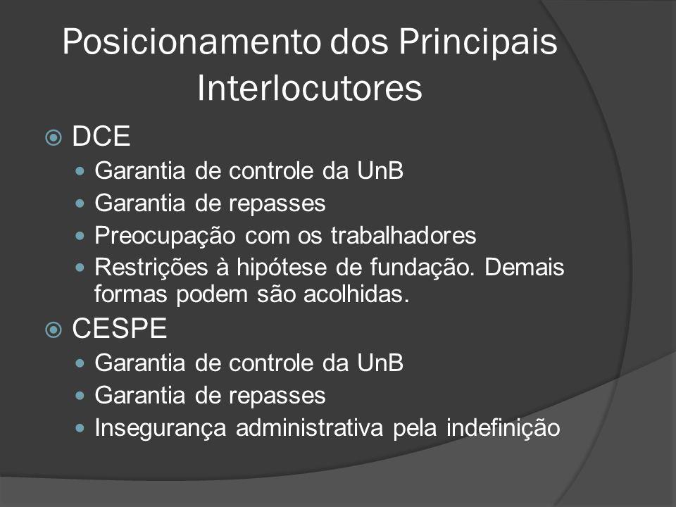 Posicionamento dos Principais Interlocutores