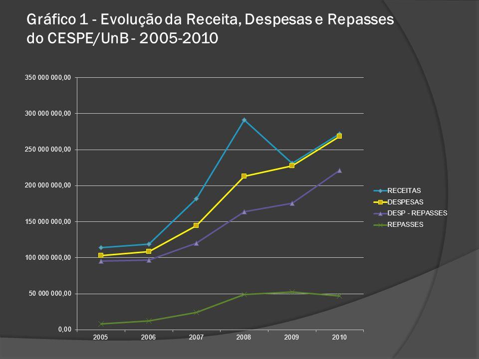 Gráfico 1 - Evolução da Receita, Despesas e Repasses do CESPE/UnB - 2005-2010