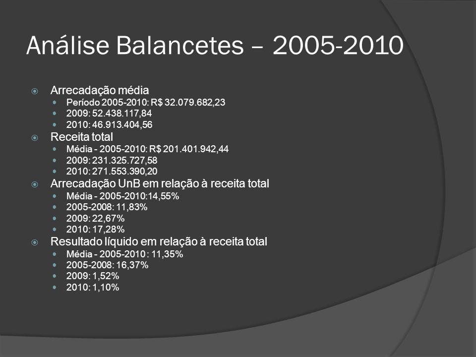 Análise Balancetes – 2005-2010 Arrecadação média Receita total