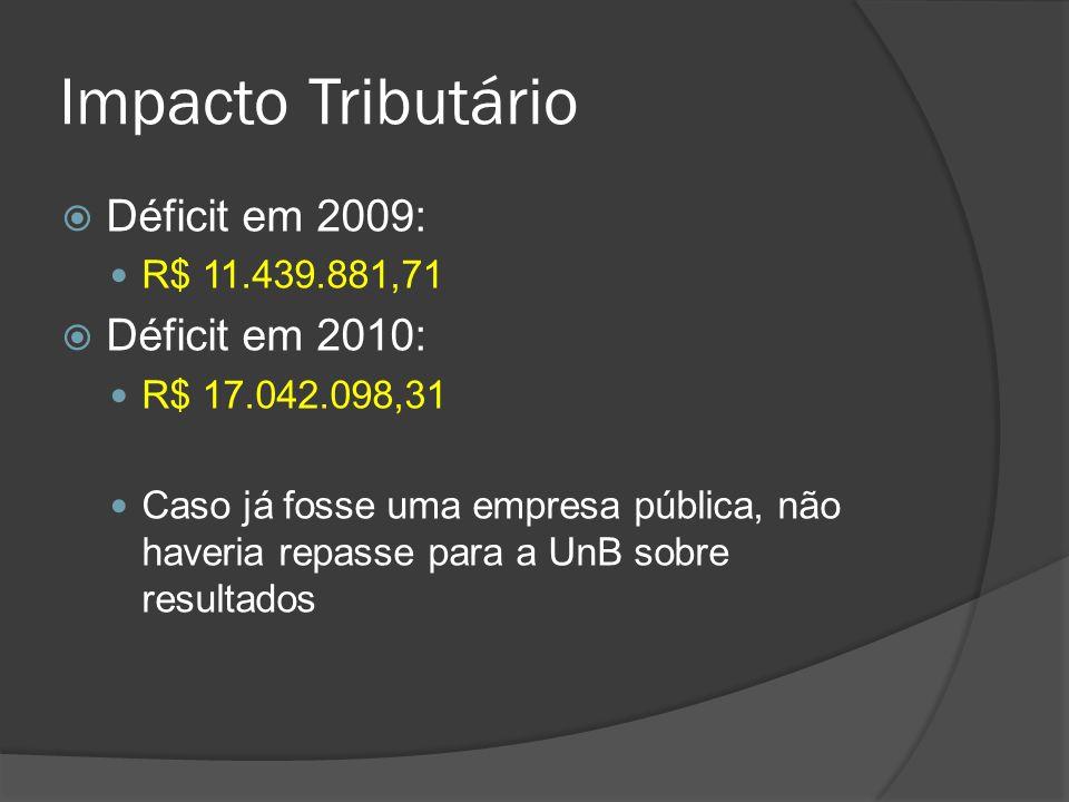 Impacto Tributário Déficit em 2009: Déficit em 2010: R$ 11.439.881,71