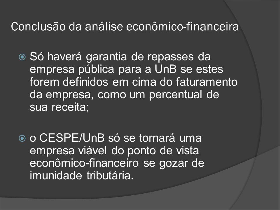 Conclusão da análise econômico-financeira