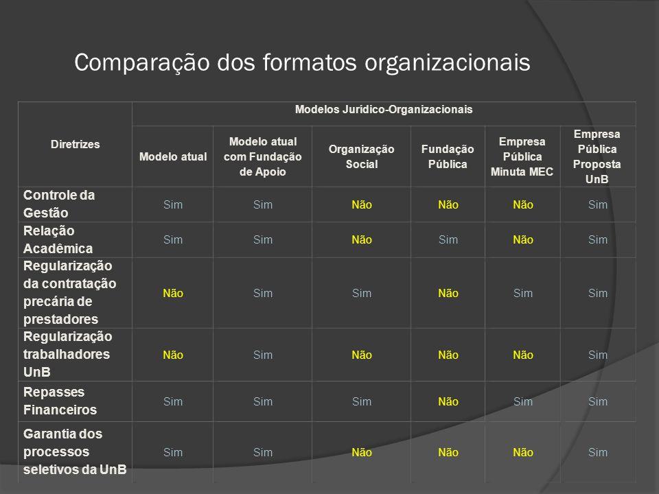 Comparação dos formatos organizacionais