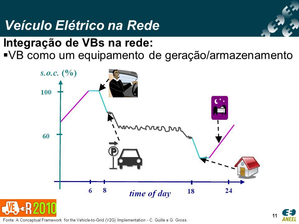 Veículo Elétrico na Rede