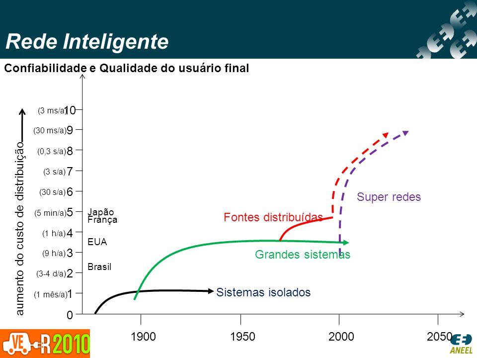 Rede Inteligente Confiabilidade e Qualidade do usuário final 1 2 3 4 5