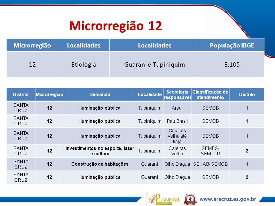 Microrregião 12 Microrregião Localidades População IBGE 12 Etiologia