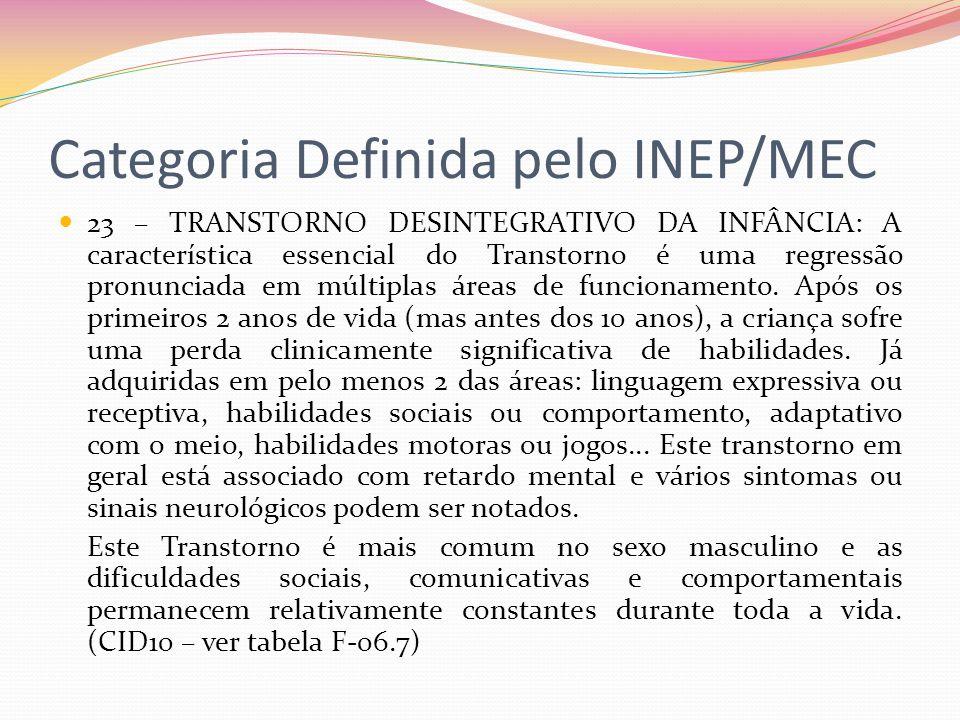 Categoria Definida pelo INEP/MEC