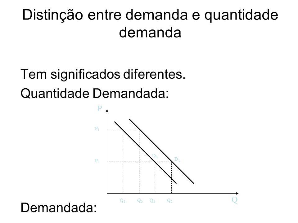 Distinção entre demanda e quantidade demanda