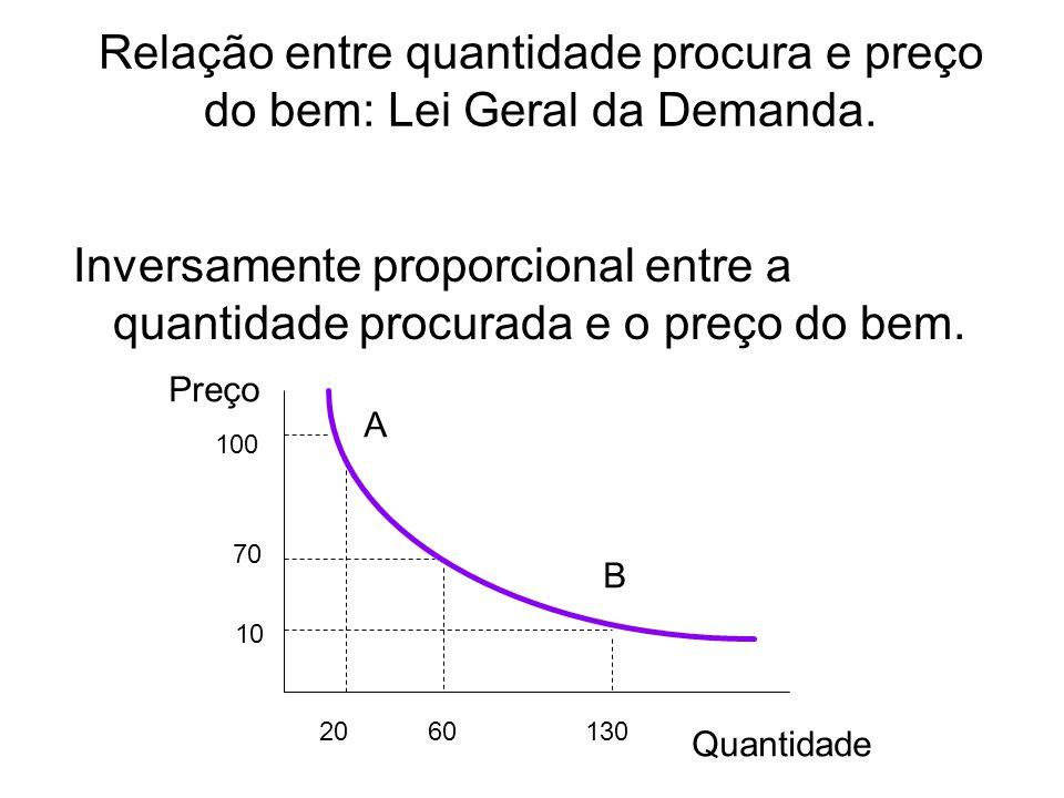 Relação entre quantidade procura e preço do bem: Lei Geral da Demanda.